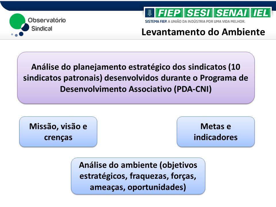 Diagnóstico Outubro/2009 – Abril/2010 Entrevista – 01:30 hrs Aplicado em 40 sindicatos patronais filiados à Federação das Indústrias do Paraná (universo de 99 sindicatos patronais)
