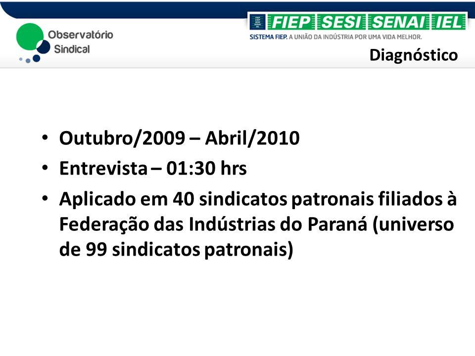 Diagnóstico Outubro/2009 – Abril/2010 Entrevista – 01:30 hrs Aplicado em 40 sindicatos patronais filiados à Federação das Indústrias do Paraná (univer