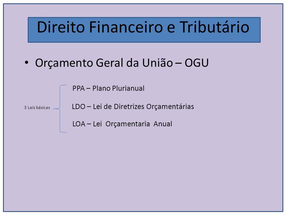 Direito Financeiro e Tributário Orçamento Geral da União – OGU PPA – Plano Plurianual 3 Leis básicas LDO – Lei de Diretrizes Orçamentárias LOA – Lei O