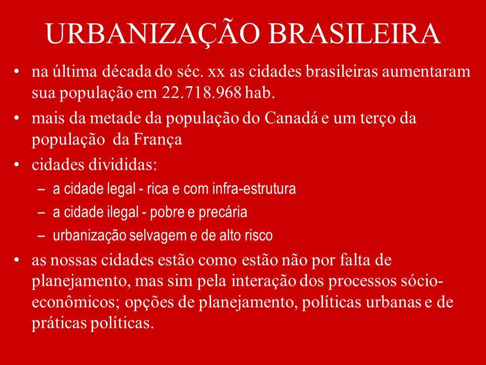 URBANIZAÇÃO BRASILEIRA na última década do séc. xx as cidades brasileiras aumentaram sua população em 22.718.968 hab. mais da metade da população do C