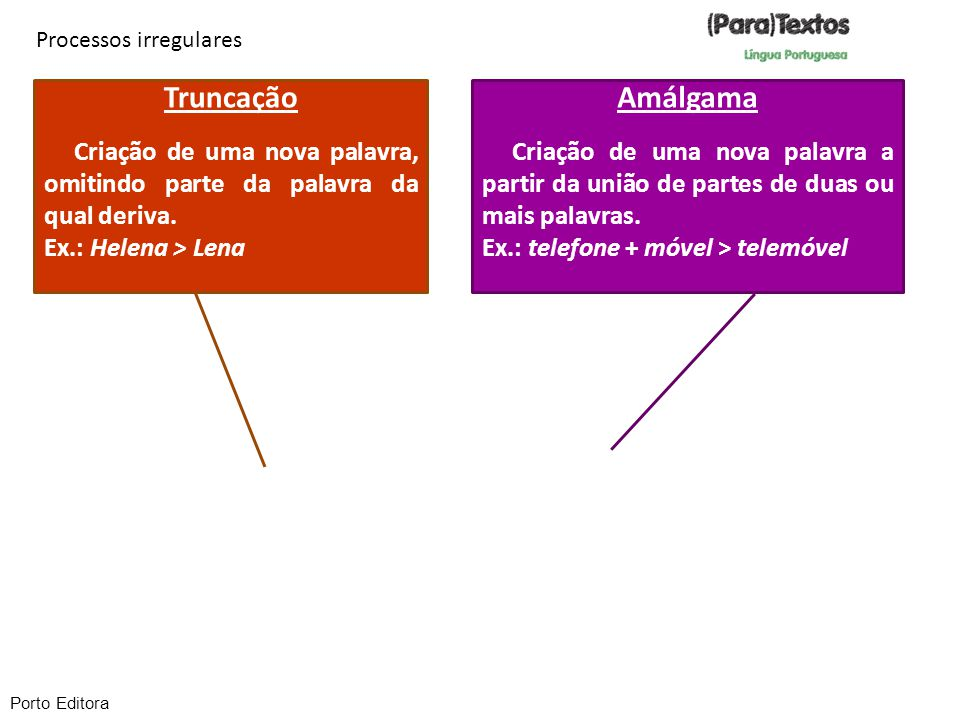 Processos irregulares Truncação Criação de uma nova palavra, omitindo parte da palavra da qual deriva. Ex.: Helena > Lena Amálgama Criação de uma nova