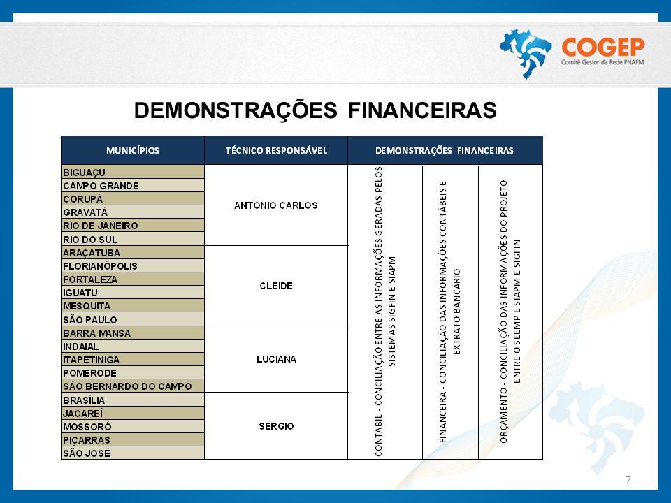 DEMONSTRAÇÕES FINANCEIRAS 7