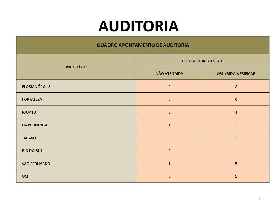 AUDITORIA QUADRO APONTAMENTO DE AUDITORIA MUNICÍPIO RECOMENDAÇÕES CGU NÃO ATENDIDACGU/BID A VERIFICAR FLORIANÓPOLIS28 FORTALEZA00 IGUATU04 ITAPETINING