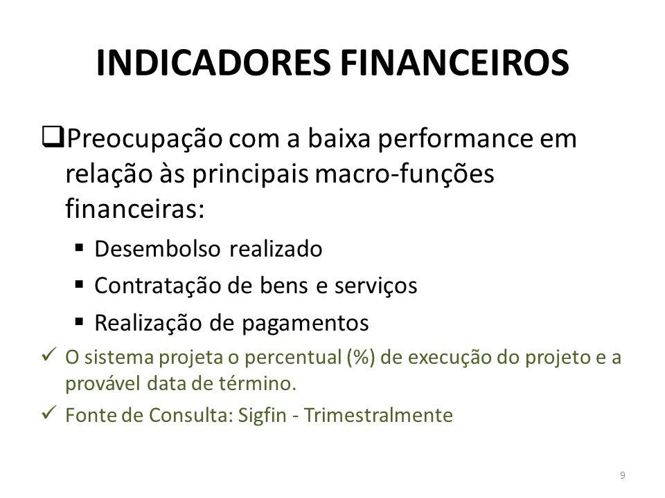 INDICADORES FINANCEIROS Preocupação com a baixa performance em relação às principais macro-funções financeiras: Desembolso realizado Contratação de be