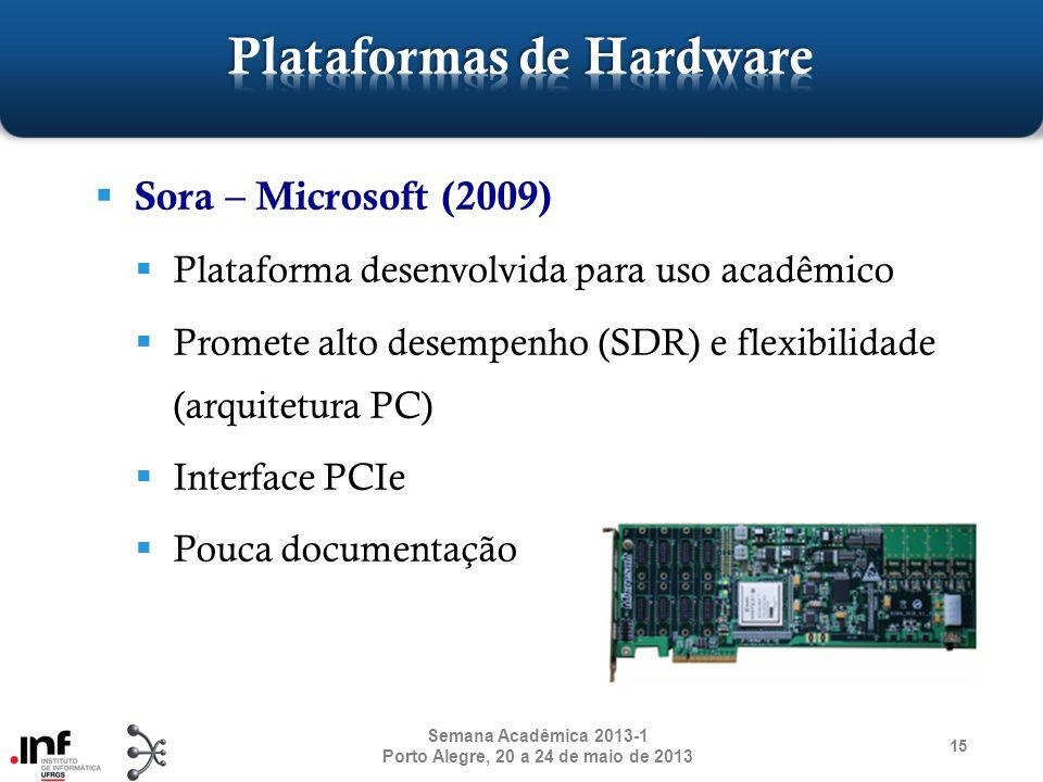 Sora – Microsoft (2009) Plataforma desenvolvida para uso acadêmico Promete alto desempenho (SDR) e flexibilidade (arquitetura PC) Interface PCIe Pouca