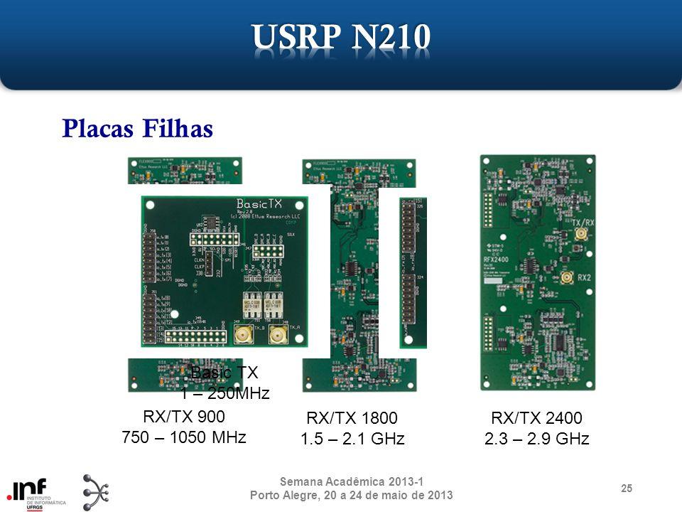 Placas Filhas 25 Semana Acadêmica 2013-1 Porto Alegre, 20 a 24 de maio de 2013 Basic TX 1 – 250MHz Basic RX 1 – 250MHz RX/TX 900 750 – 1050 MHz RX/TX