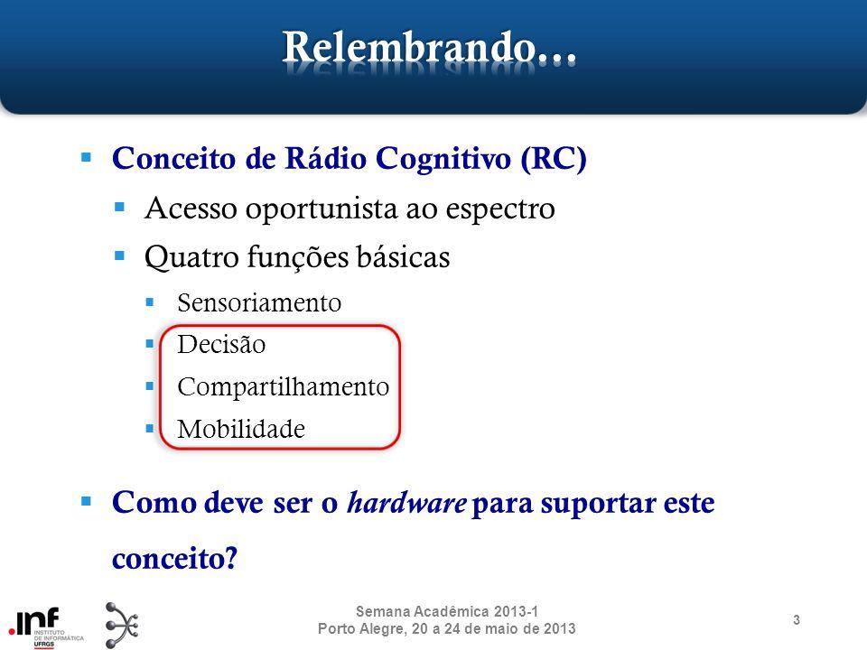 Conceito de Rádio Cognitivo (RC) Acesso oportunista ao espectro Quatro funções básicas Sensoriamento Decisão Compartilhamento Mobilidade Como deve ser