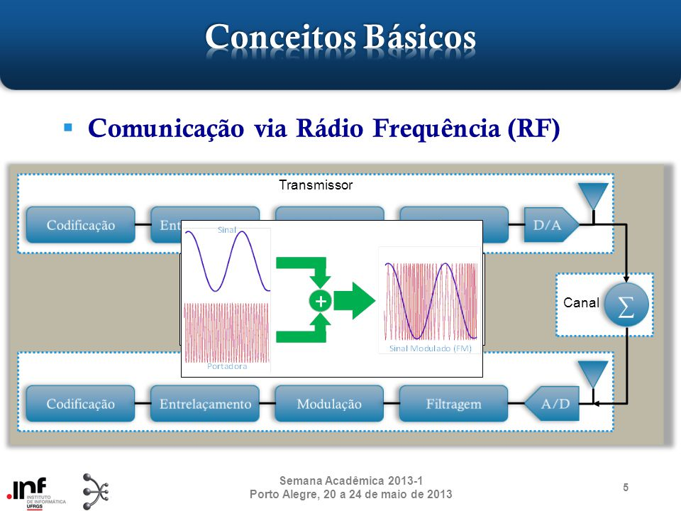 Comunicação via Rádio Frequência (RF) 5 Semana Acadêmica 2013-1 Porto Alegre, 20 a 24 de maio de 2013 Transmissor Receptor Canal