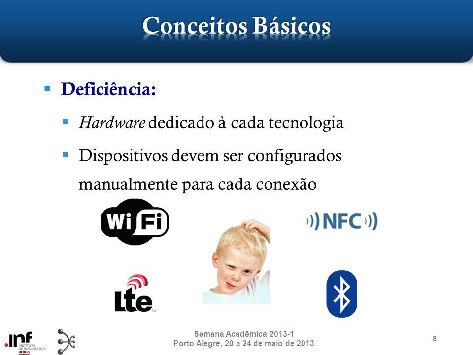 Tendência: Arquiteturas para múltiplas frequências Hardware deve suportar essa adaptatividade, tornando o rádio inteligente ou cognitivo 9 Semana Acadêmica 2013-1 Porto Alegre, 20 a 24 de maio de 2013