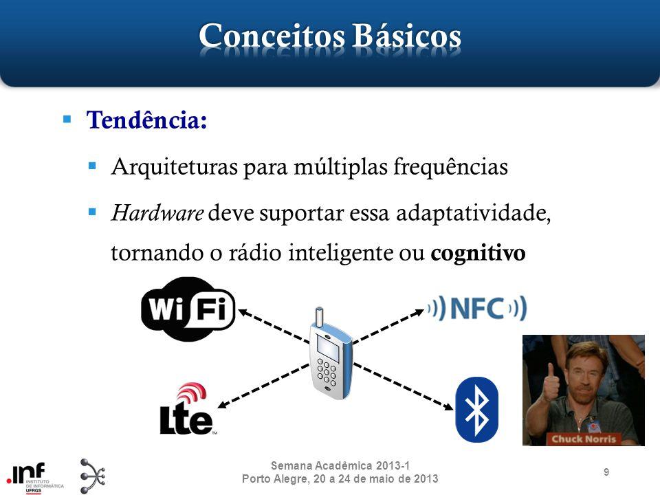 Importância das Arquiteturas Os dispositivos devem se adaptar às mudanças É necessário que os dispositivos aprendam com o passado A implementação do conceito de Rádio Cognitivo demanda software e hardware 10 Semana Acadêmica 2013-1 Porto Alegre, 20 a 24 de maio de 2013