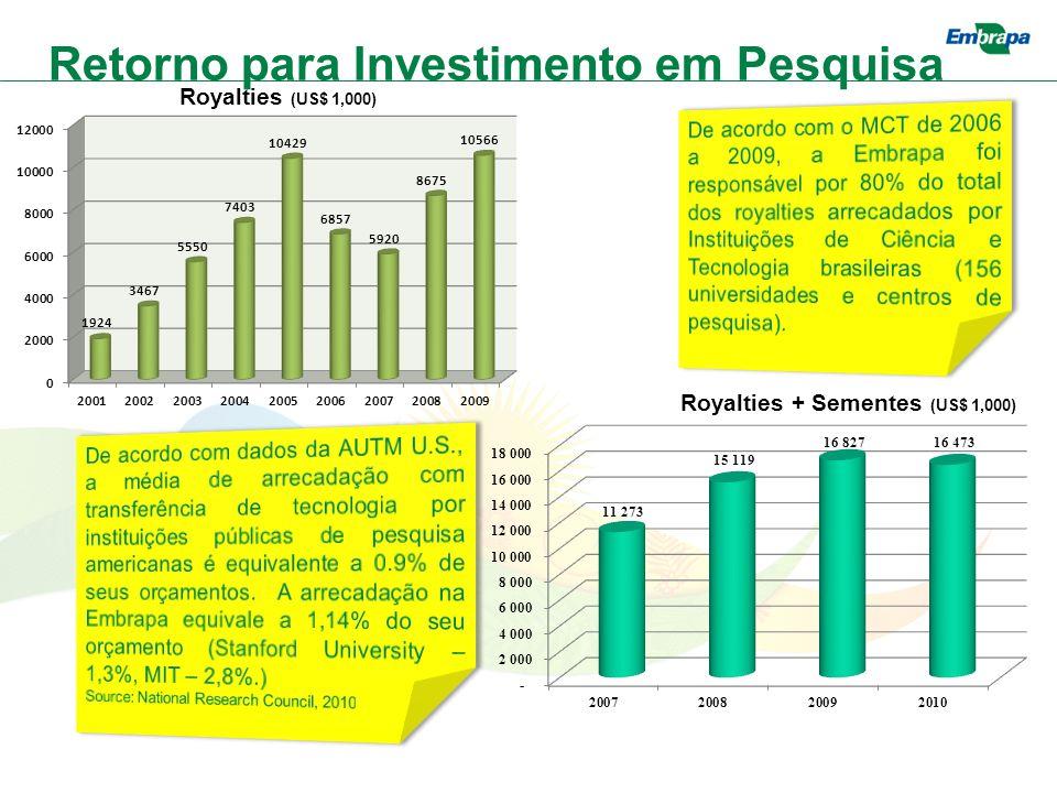 Royalties + Sementes (US$ 1,000) Retorno para Investimento em Pesquisa