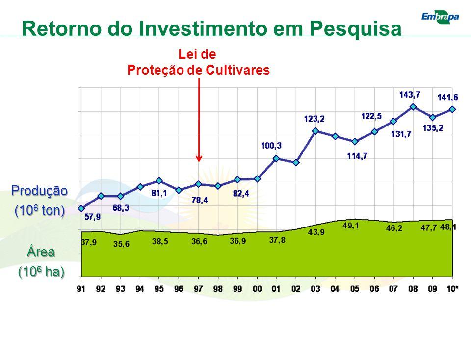 Lei de Proteção de Cultivares Produção (10 6 ton) Área (10 6 ha) Retorno do Investimento em Pesquisa