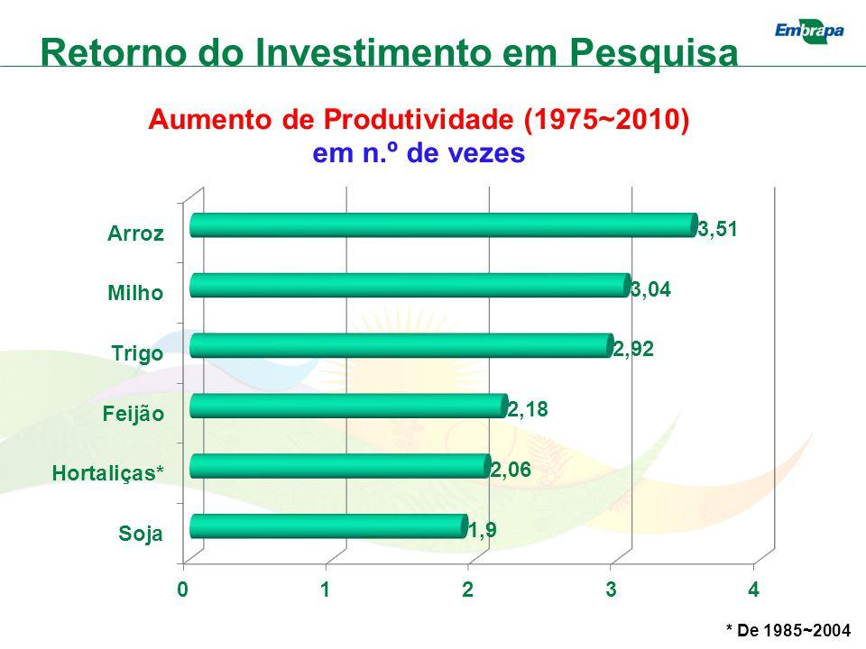 * De 1985~2004 Retorno do Investimento em Pesquisa
