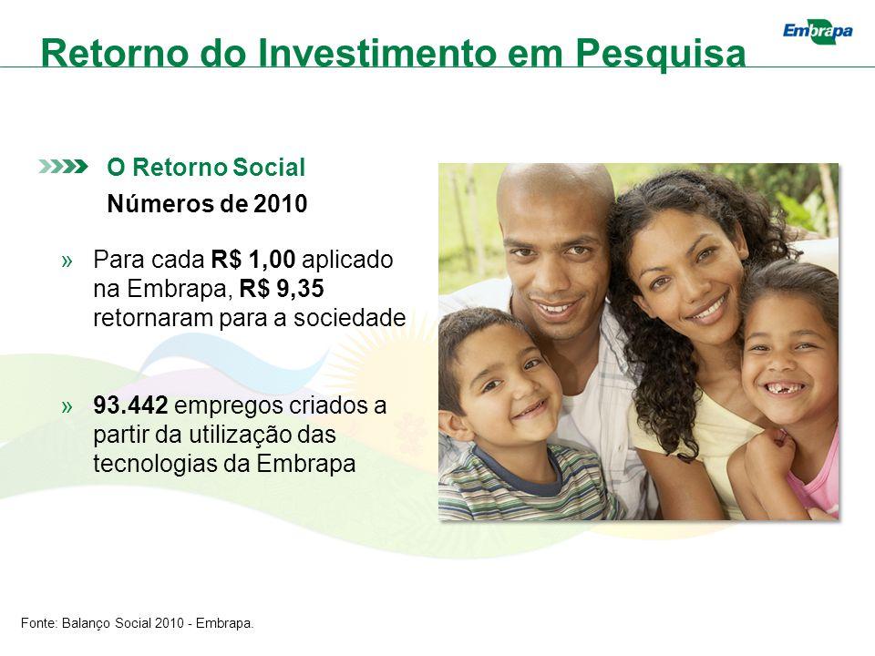 O Retorno Social Números de 2010 »Para cada R$ 1,00 aplicado na Embrapa, R$ 9,35 retornaram para a sociedade »93.442 empregos criados a partir da utilização das tecnologias da Embrapa Fonte: Balanço Social 2010 - Embrapa.