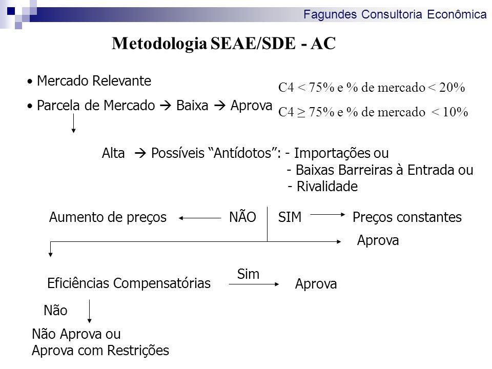 Fagundes Consultoria Econômica Metodologia SEAE/SDE - AC Alta Possíveis Antídotos: - Importações ou - Baixas Barreiras à Entrada ou - Rivalidade Merca