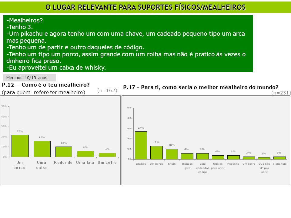 O LUGAR RELEVANTE PARA SUPORTES FÍSICOS/MEALHEIROS P.12 - Como é o teu mealheiro? (para quem refere ter mealheiro) (n=162) P.17 - Para ti, como seria