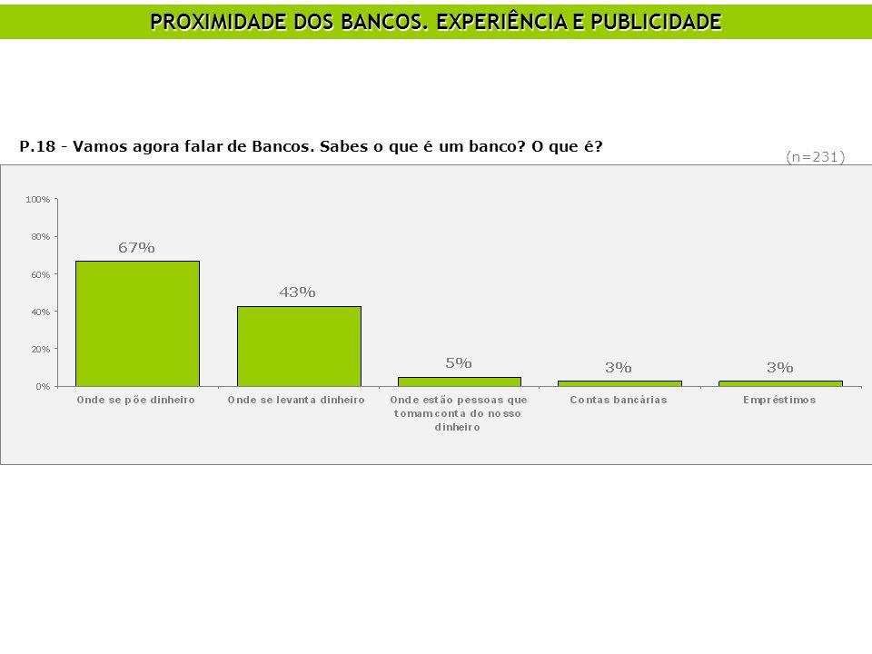 PROXIMIDADE DOS BANCOS. EXPERIÊNCIA E PUBLICIDADE P.18 - Vamos agora falar de Bancos. Sabes o que é um banco? O que é? (n=231)