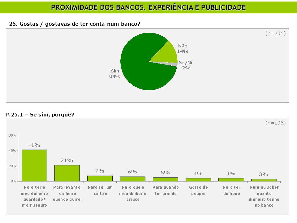 25. Gostas / gostavas de ter conta num banco? (n=231) P.25.1 – Se sim, porquê? (n=196) PROXIMIDADE DOS BANCOS. EXPERIÊNCIA E PUBLICIDADE