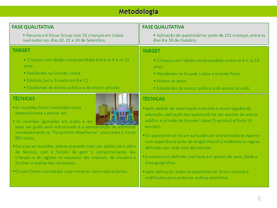 FASE QUALITATIVA Recurso a 6 Focus Group com 32 crianças em Lisboa realizados nos dias 20, 21 e 24 de Setembro. TARGET Crianças com idades compreendid