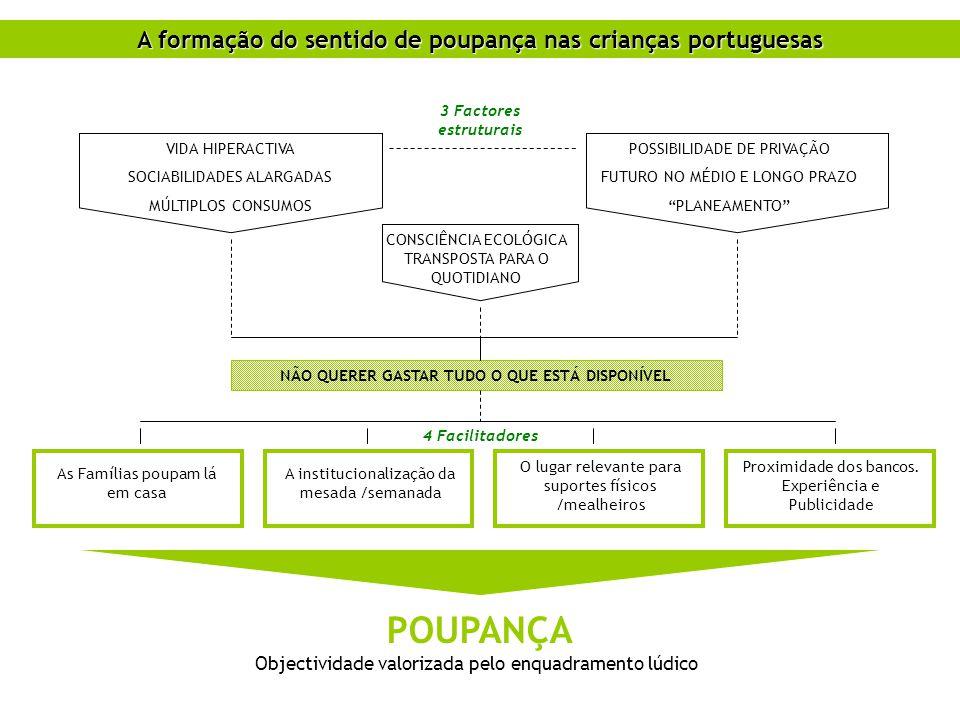 A formação do sentido de poupança nas crianças portuguesas VIDA HIPERACTIVA SOCIABILIDADES ALARGADAS MÚLTIPLOS CONSUMOS POSSIBILIDADE DE PRIVAÇÃO FUTU