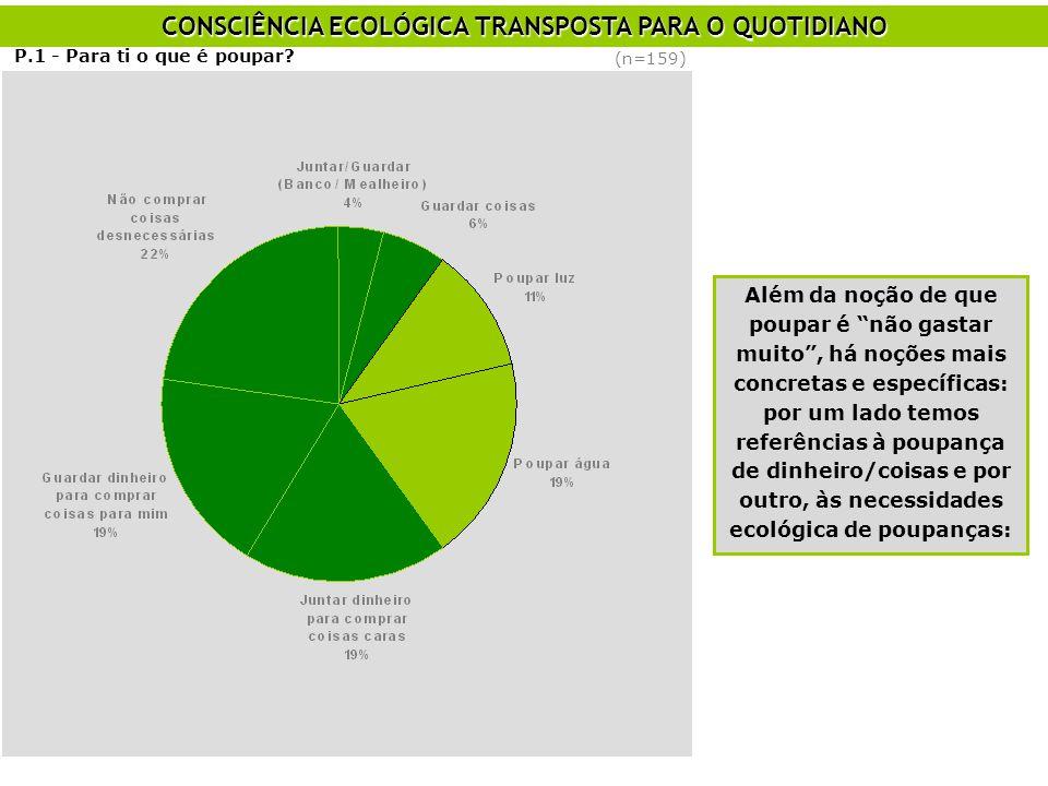CONSCIÊNCIA ECOLÓGICA TRANSPOSTA PARA O QUOTIDIANO P.1 - Para ti o que é poupar.