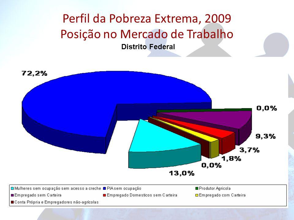 Perfil da Pobreza Extrema, 2009 Posição no Mercado de Trabalho Distrito Federal