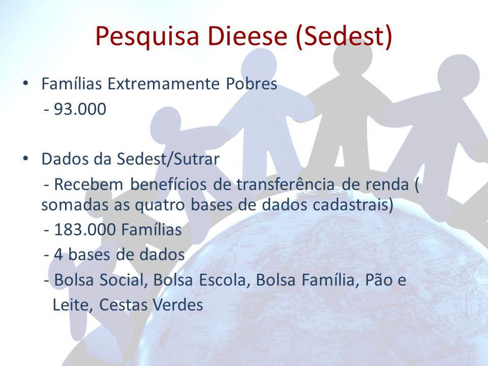 Pesquisa Dieese (Sedest) Famílias Extremamente Pobres - 93.000 Dados da Sedest/Sutrar - Recebem benefícios de transferência de renda ( somadas as quatro bases de dados cadastrais) - 183.000 Famílias - 4 bases de dados - Bolsa Social, Bolsa Escola, Bolsa Família, Pão e Leite, Cestas Verdes