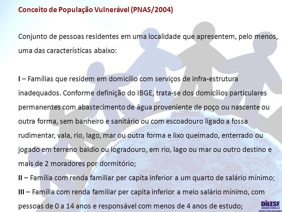 Conceito de População Vulnerável (PNAS/2004) Conjunto de pessoas residentes em uma localidade que apresentem, pelo menos, uma das características abaixo: I – Famílias que residem em domicílio com serviços de infra-estrutura inadequados.