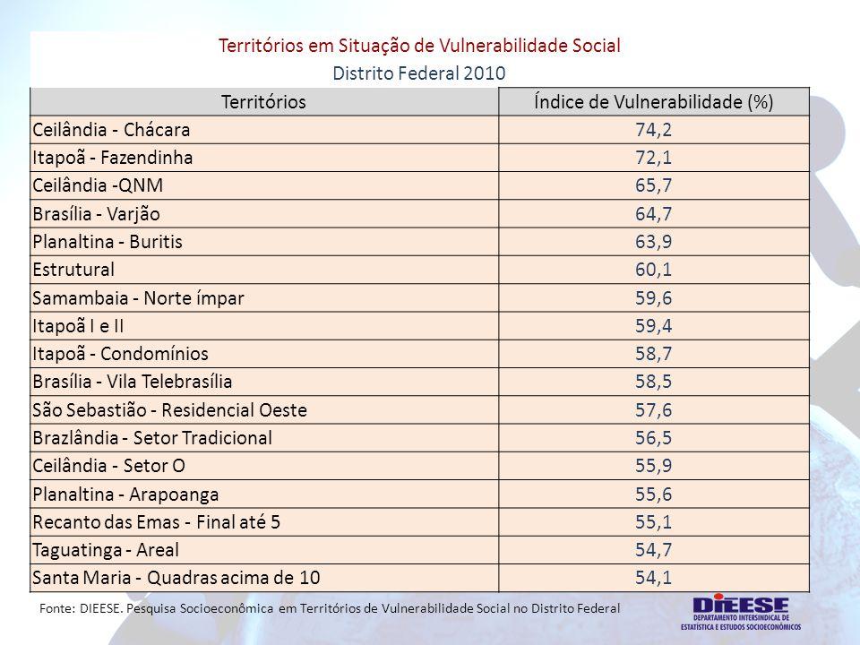 Territórios em Situação de Vulnerabilidade Social Distrito Federal 2010 Territórios Índice de Vulnerabilidade (%) Ceilândia - Chácara 74,2 Itapoã - Fazendinha 72,1 Ceilândia -QNM 65,7 Brasília - Varjão 64,7 Planaltina - Buritis 63,9 Estrutural 60,1 Samambaia - Norte ímpar 59,6 Itapoã I e II 59,4 Itapoã - Condomínios 58,7 Brasília - Vila Telebrasília 58,5 São Sebastião - Residencial Oeste 57,6 Brazlândia - Setor Tradicional 56,5 Ceilândia - Setor O 55,9 Planaltina - Arapoanga 55,6 Recanto das Emas - Final até 5 55,1 Taguatinga - Areal 54,7 Santa Maria - Quadras acima de 1054,1 Fonte: DIEESE.