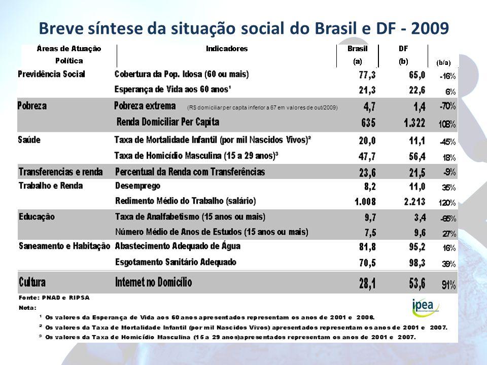 Breve síntese da situação social do Brasil e DF - 2009 (R$ domiciliar per capita inferior a 67 em valores de out/2009)