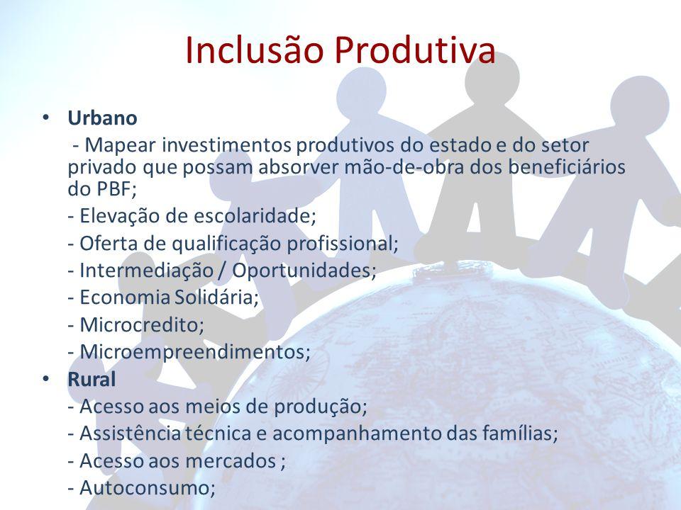 Inclusão Produtiva Urbano - Mapear investimentos produtivos do estado e do setor privado que possam absorver mão-de-obra dos beneficiários do PBF; - Elevação de escolaridade; - Oferta de qualificação profissional; - Intermediação / Oportunidades; - Economia Solidária; - Microcredito; - Microempreendimentos; Rural - Acesso aos meios de produção; - Assistência técnica e acompanhamento das famílias; - Acesso aos mercados ; - Autoconsumo;