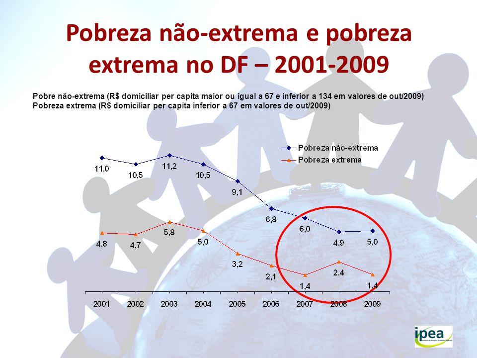 Pobreza não-extrema e pobreza extrema no DF – 2001-2009 Pobre não-extrema (R$ domiciliar per capita maior ou igual a 67 e inferior a 134 em valores de out/2009) Pobreza extrema (R$ domiciliar per capita inferior a 67 em valores de out/2009)