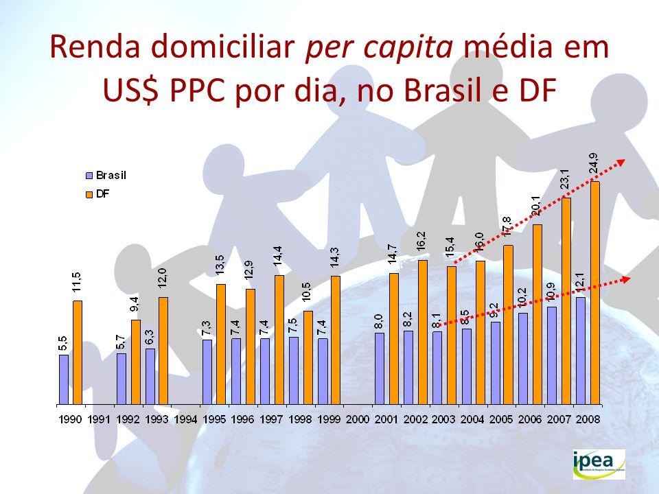 Coeficiente de Gini da desigualdade na distribuição da renda domiciliar per capita.