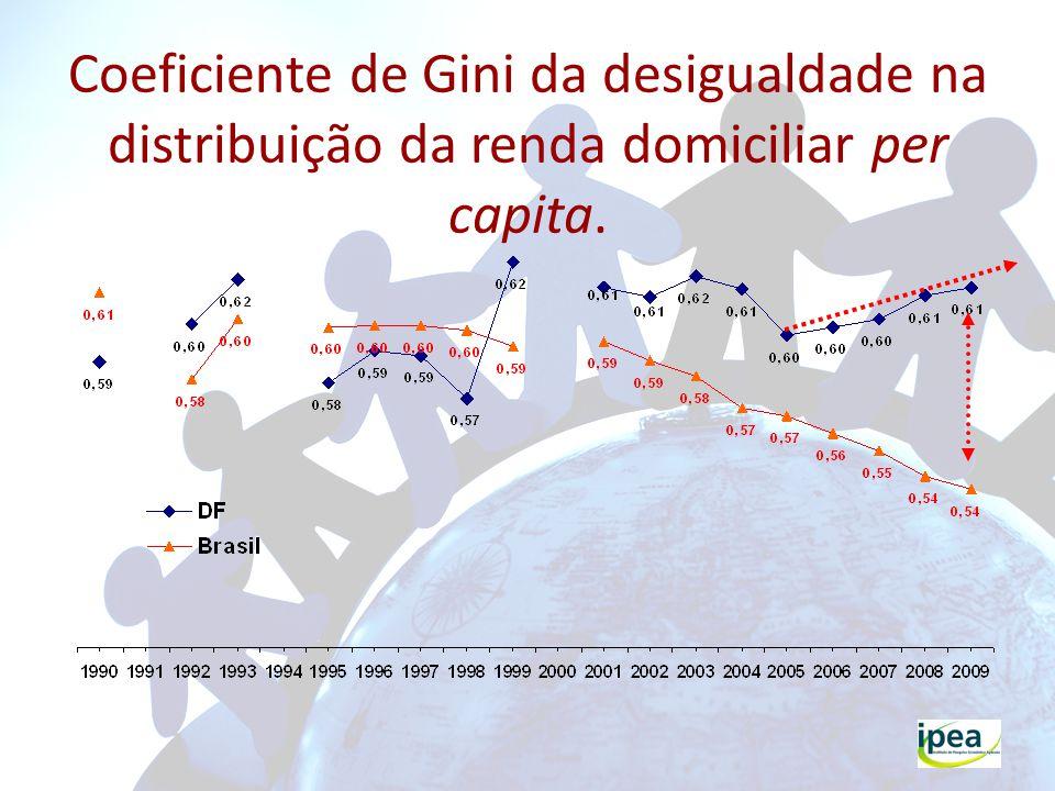 Perfil da Pobreza Extrema, 2009 Grupos Etários BrasilDistrito Federal