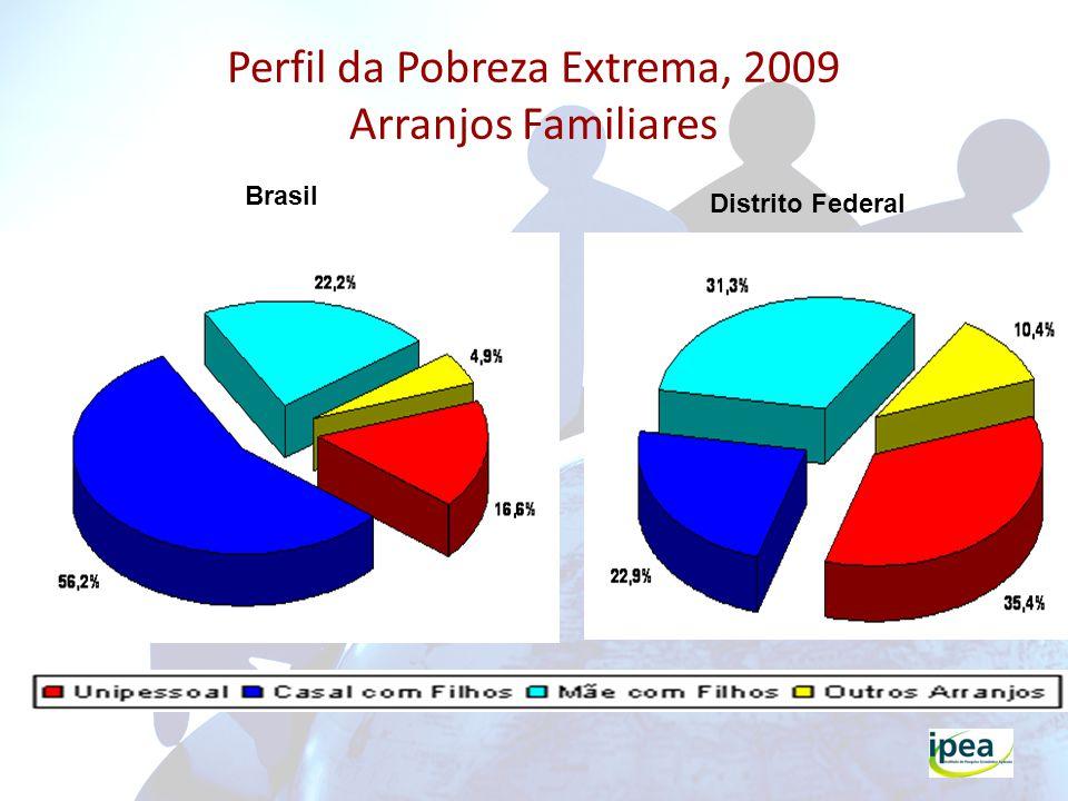 Perfil da Pobreza Extrema, 2009 Arranjos Familiares Brasil Distrito Federal