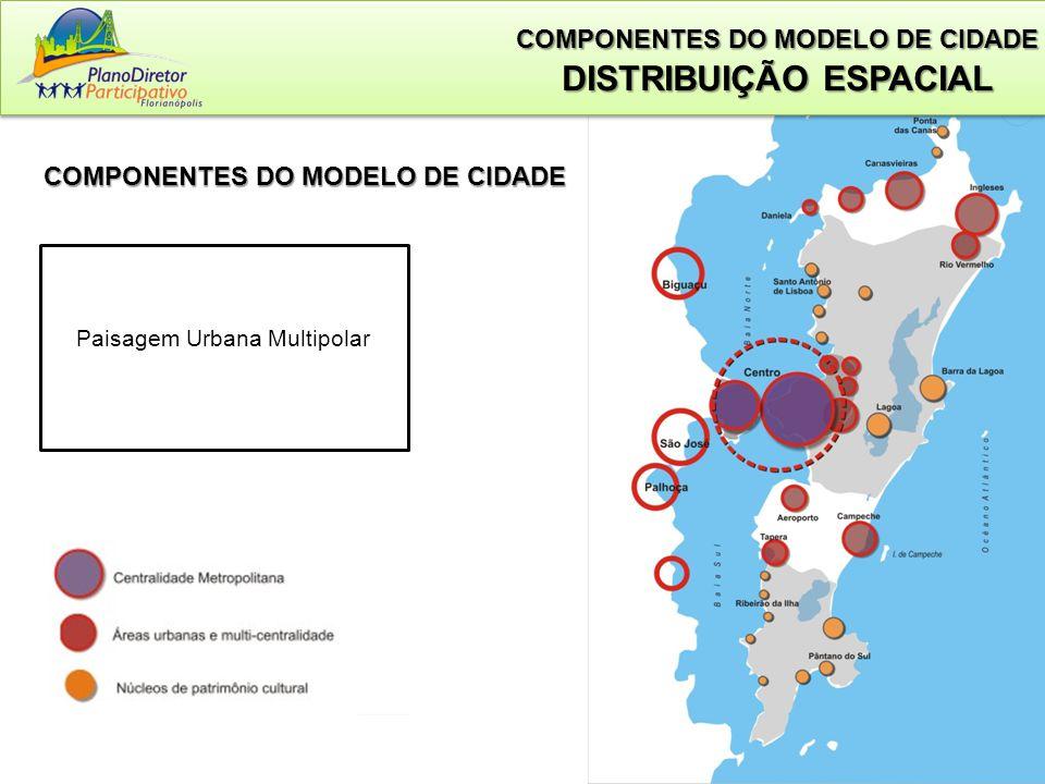 Paisagem Urbana Multipolar COMPONENTES DO MODELO DE CIDADE COMPONENTES DO MODELO DE CIDADE DISTRIBUIÇÃO ESPACIAL