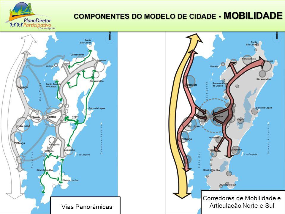 Corredores de Mobilidade e Articulação Norte e Sul COMPONENTES DO MODELO DE CIDADE - MOBILIDADE Vias Panorâmicas
