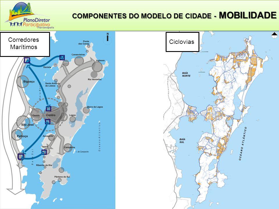 Ciclovias COMPONENTES DO MODELO DE CIDADE - MOBILIDADE Corredores Marítimos