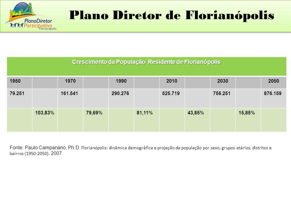 Plano Diretor de Florianópolis Crescimento da População Residente de Florianópolis 195019701990201020302050 79.251161.541290.276525.719756.251876.159 103,83%79,69%81,11%43,85%15,85% Fonte: Paulo Campanário, Ph.D.