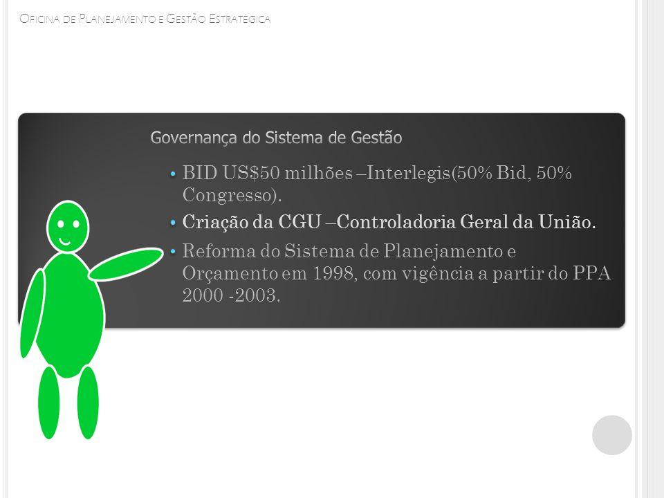 O FICINA DE P LANEJAMENTO E G ESTÃO E STRATÉGICA BID US$50 milhões –Interlegis(50% Bid, 50% Congresso). Criação da CGU –Controladoria Geral da União.