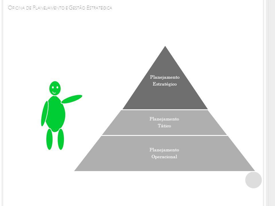 O FICINA DE P LANEJAMENTO E G ESTÃO E STRATÉGICA Planejamento Operacional Planejamento Tático Planejamento Estratégico