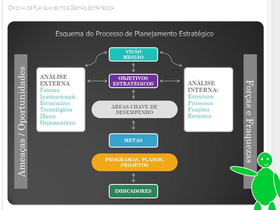 O FICINA DE P LANEJAMENTO E G ESTÃO E STRATÉGICA VISÃO MISSÃO OBJETIVOS ESTRATÉGICOS METAS INDICADORES ÁREAS-CHAVE DE DESEMPENHO PROGRAMAS, PLANOS, PROJETOS ANÁLISE EXTERNA Fatores Institucionais Econômicos Tecnológicos Marco Orçamentário ANÁLISE INTERNA: Estrutura Processos Funções Recursos Ameaças / Oportunidades Forças e Fraquezas