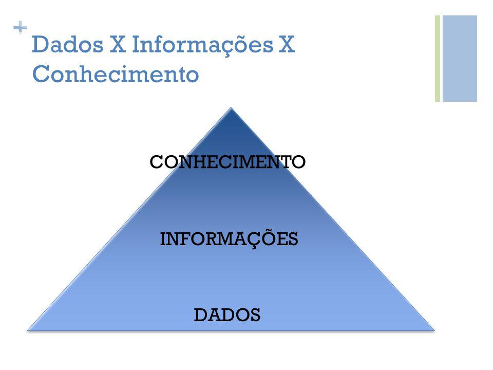 + Dados X Informações X Conhecimento DADOS INFORMAÇÕES CONHECIMENTO