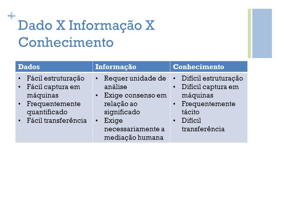 + Dado X Informação X Conhecimento DadosInformaçãoConhecimento Fácil estruturação Fácil captura em máquinas Frequentemente quantificado Fácil transfer