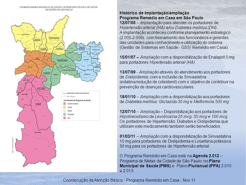 Histórico de implantação/ampliação Programa Remédio em Casa em São Paulo 12/07/05 – Implantação para atender os portadores de Hipertensão arterial (HA