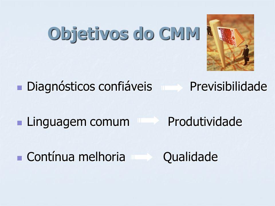 Objetivos do CMM Diagnósticos confiáveis Previsibilidade Diagnósticos confiáveis Previsibilidade Linguagem comum Produtividade Linguagem comum Produti