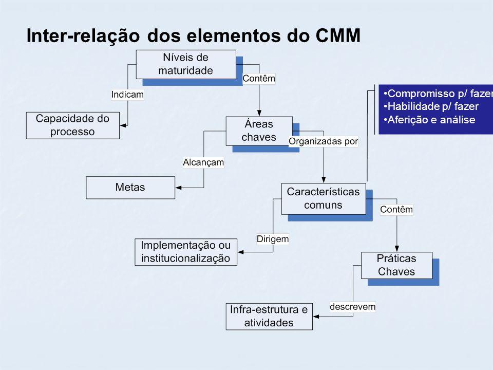 Inter-relação dos elementos do CMM Compromisso p/ fazer Habilidade p/ fazer Aferição e análise