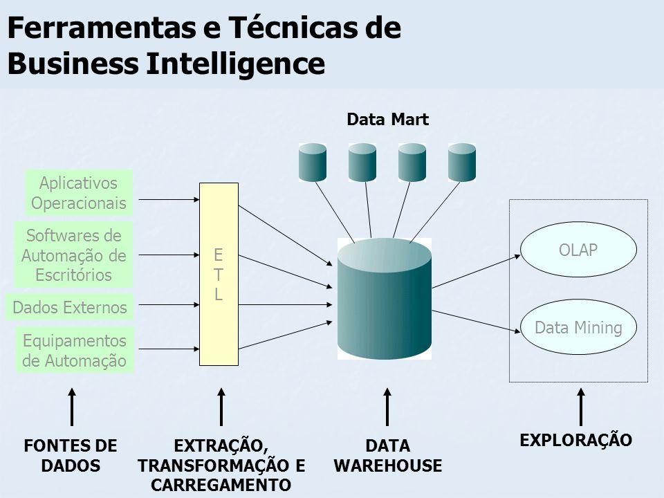 Ferramentas e Técnicas de Business Intelligence ETLETL OLAP EXTRAÇÃO, TRANSFORMAÇÃO E CARREGAMENTO FONTES DE DADOS DATA WAREHOUSE Data Mart Aplicativo