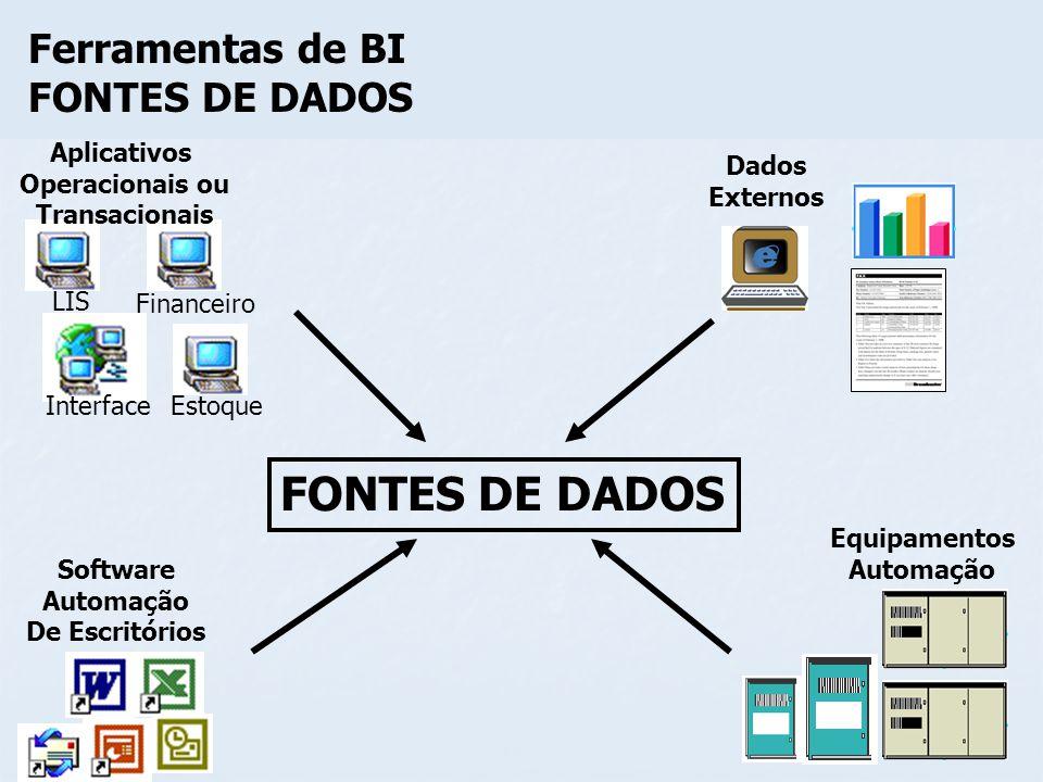 Interface LIS Financeiro Estoque FONTES DE DADOS Aplicativos Operacionais ou Transacionais Dados Externos Software Automação De Escritórios Equipament