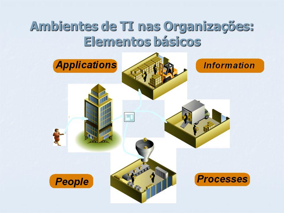 Os Processos na Organização Fonte: Kenneth C.Laudon & Jane P.